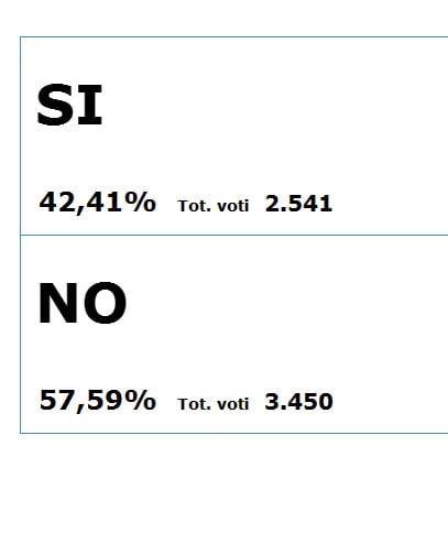 referendum-costituzionale-risultati-totali